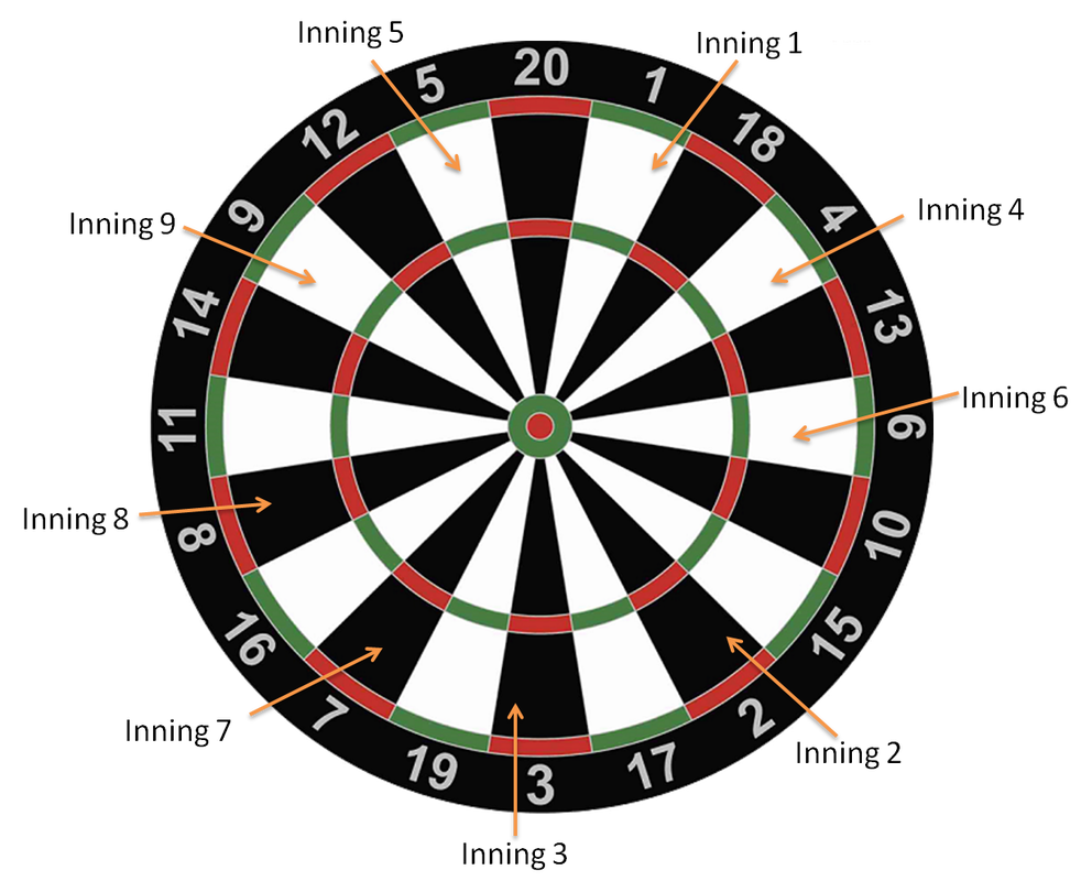Baseball Darts Game Learn The Rules How To Play Darts Piks