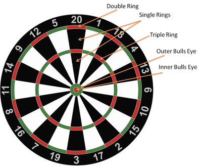 cricket dart game